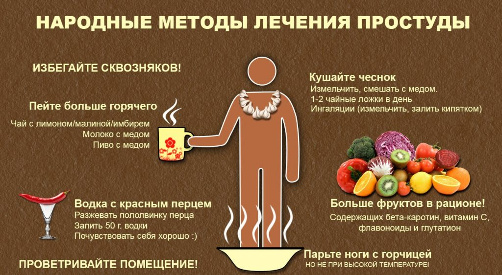 Лечение ОРВИ народными средствами у взрослых
