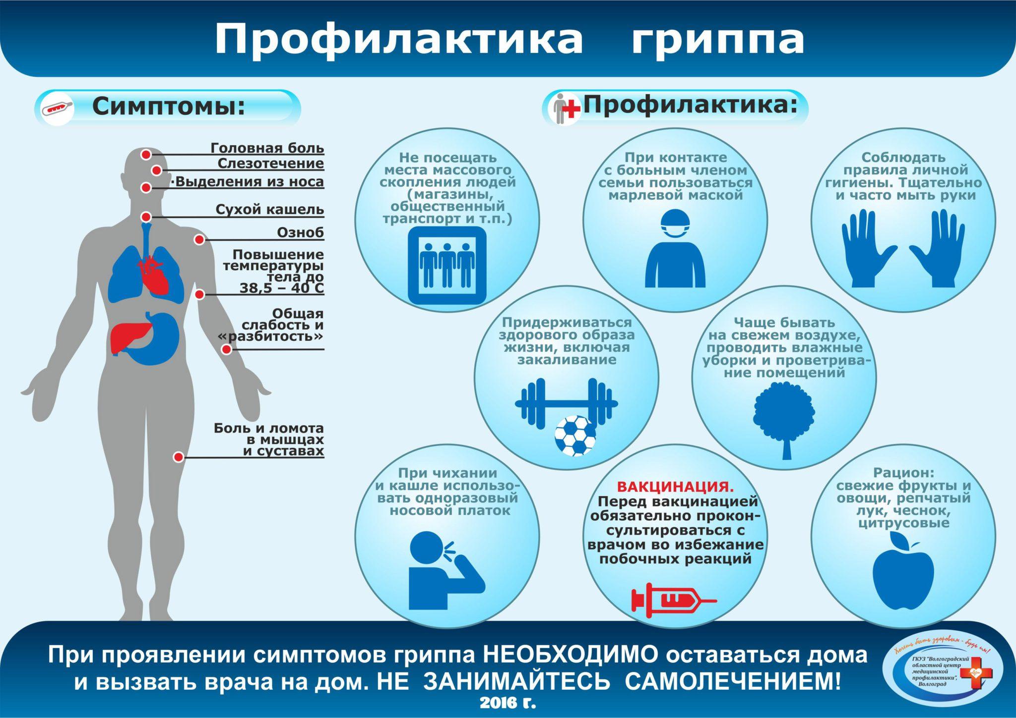 Продолжительность болезни ОРВИ
