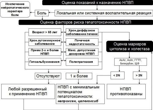 Алгоритм выбора НПВП с учетом их потенциальной гепатотоксичности