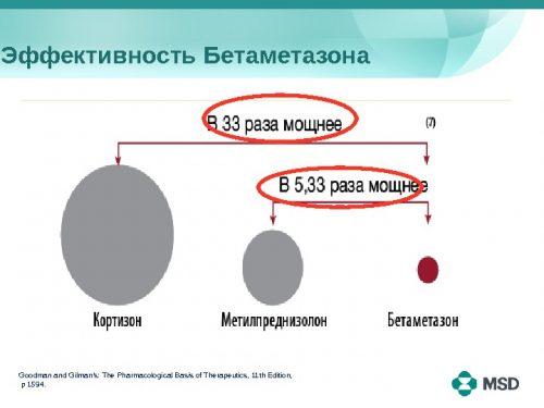 Эффективность Бетаметазона