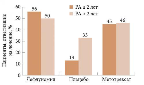 Эффективность Лефлуномида при раннем и позднем реактивном артрите