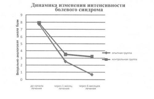 Динамика снижения боли при использовании хондропротекторов