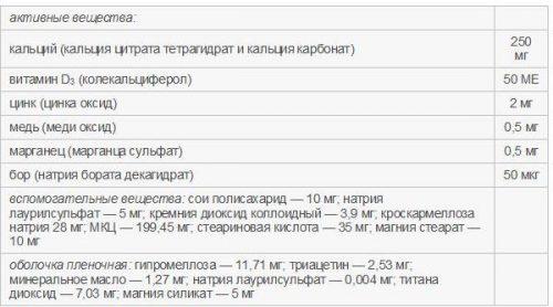 Состав Кальцемин Адванс