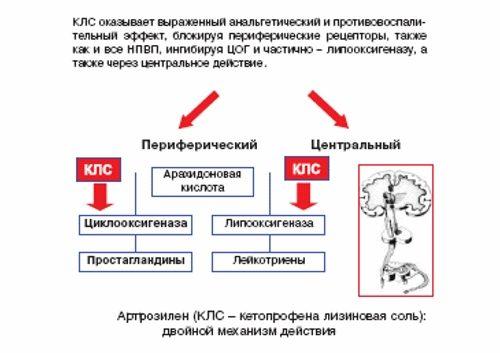 Кетопрофена лизиновая соль