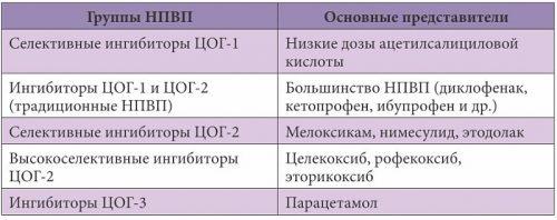 Классификация нестероидных противовоспалительных препаратов