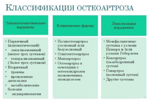 Классификация остеоартроза