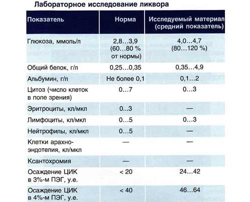 Нормальные показатели при лабораторном исследовании Ликвора