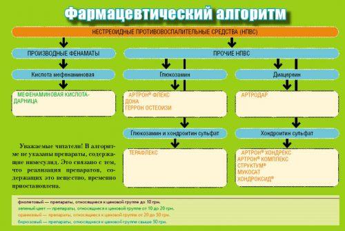 Действие НПВС средств