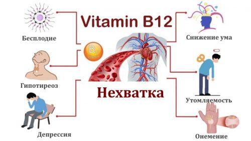 Нехватка витамина b12