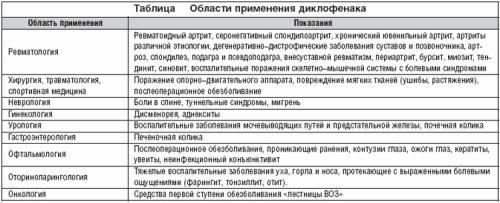 Области применения Диклофенака
