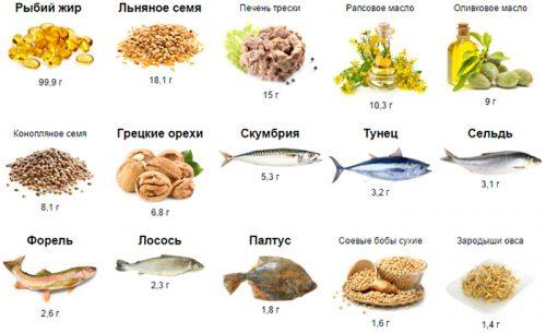Источники омега-3 в продуктах