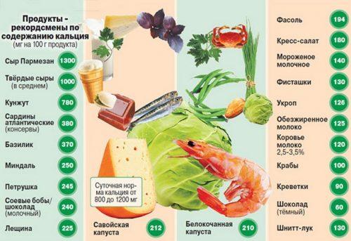 Продукты, богатые кальцием, при остеопорозе