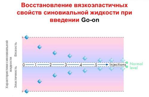 График восстановления с препаратом Go-On