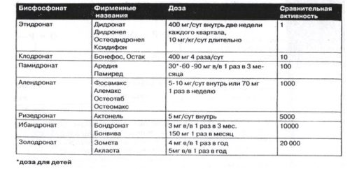 Активность препаратов бисфосфонатов
