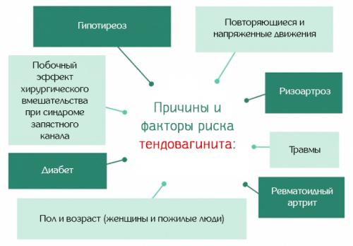 Причины и факторы риска развития тендовагинита