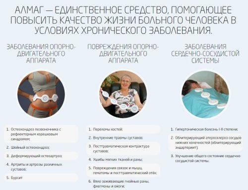 Применение препарата Алмаг