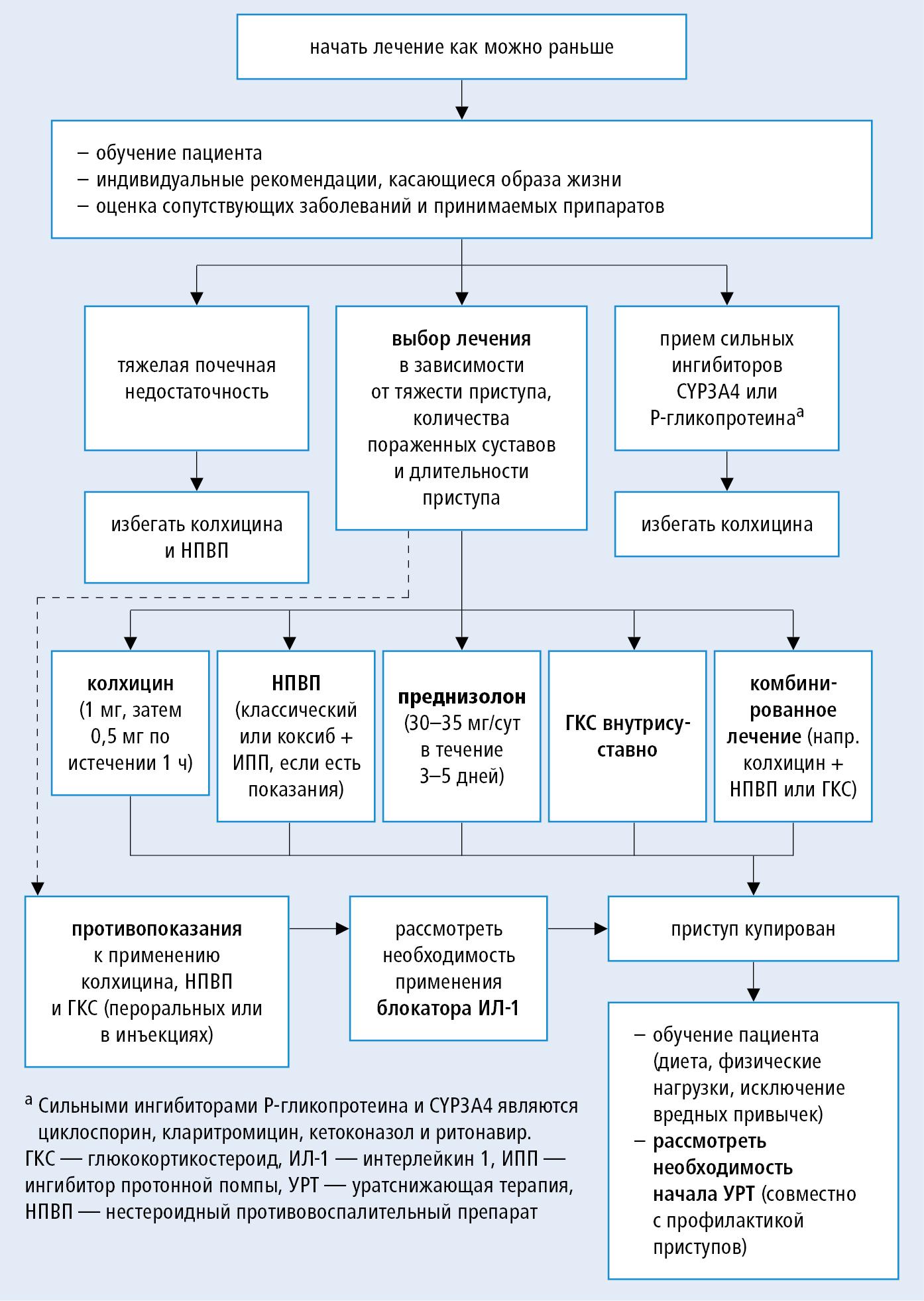 Схема лечения подагры