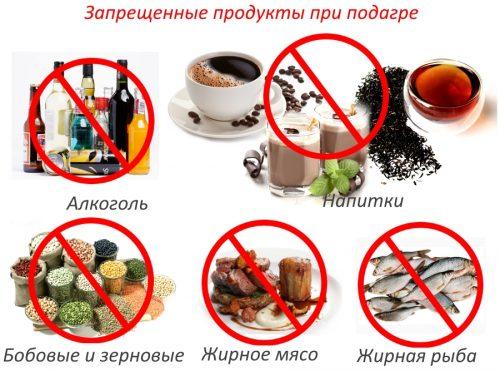 Запрещенные продукты и напитки при подагре