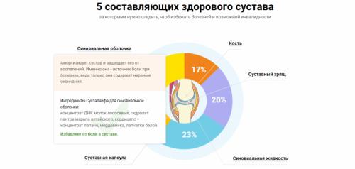 Здоровье суставов с Сусталайф