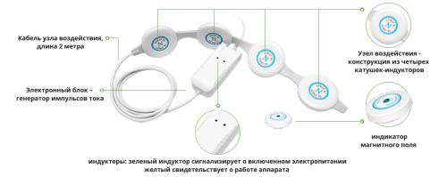 Конструкция прибора Алмаг
