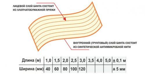 Антимикробный эластичный бинт