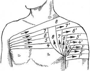 Бинтование плечевого сустава