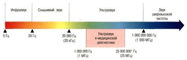 Частота ультразвука