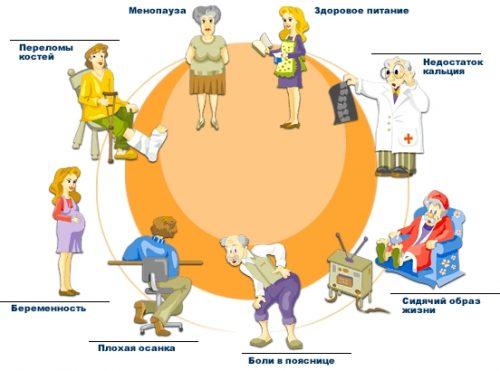 Частые причины остеопороза