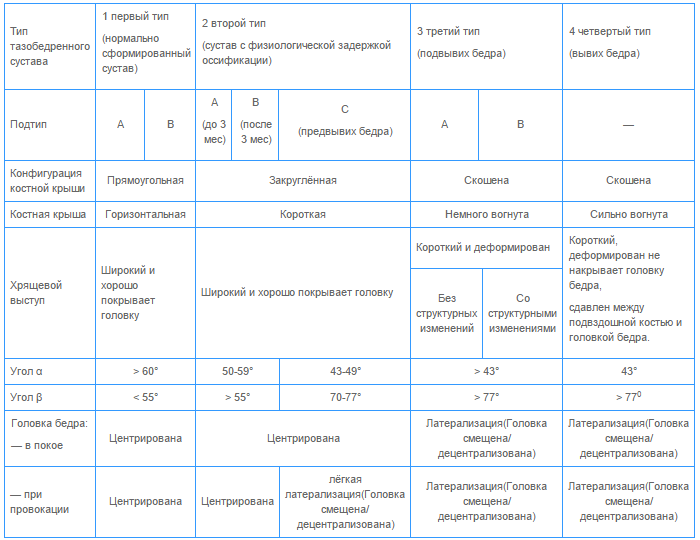 Диагностические критерии тазобедренных суставов