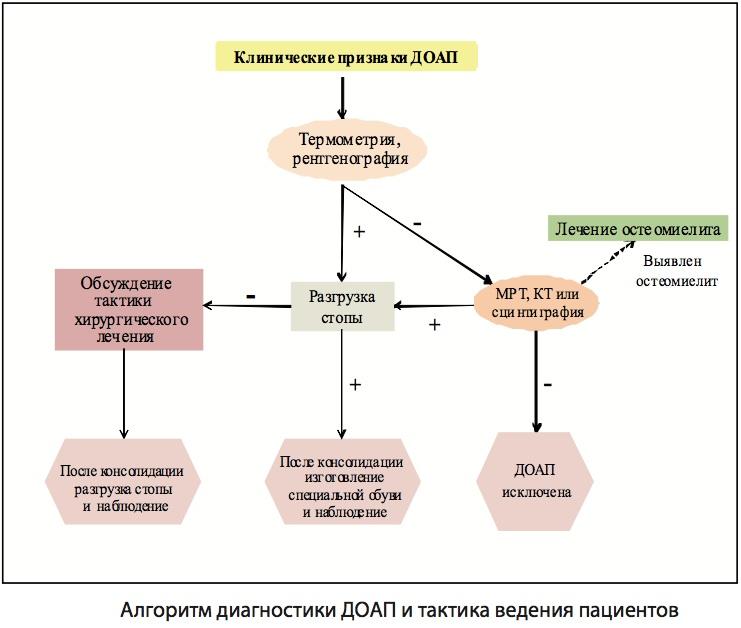 Диагностика и лечение диабетической стопы