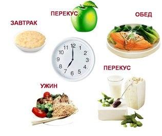 Дробное питание при артрите