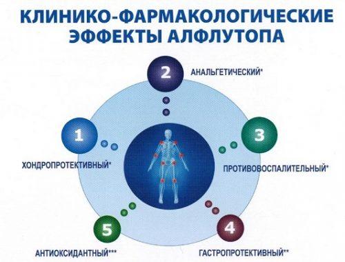 Эффекты препарата Алфлутоп