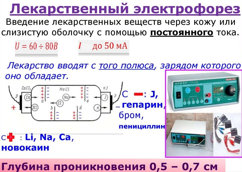 Лекарственный электрофорез