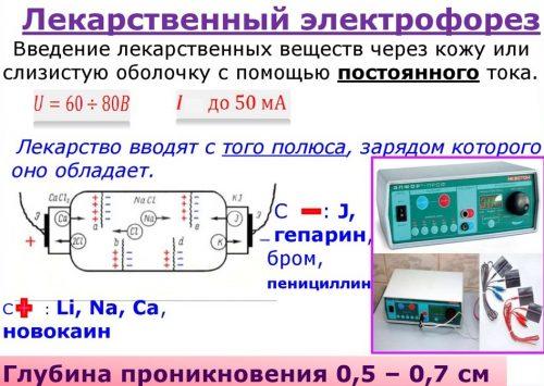 Электрофорез лекарственный