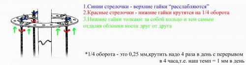 Фиксация аппарата Илизарова