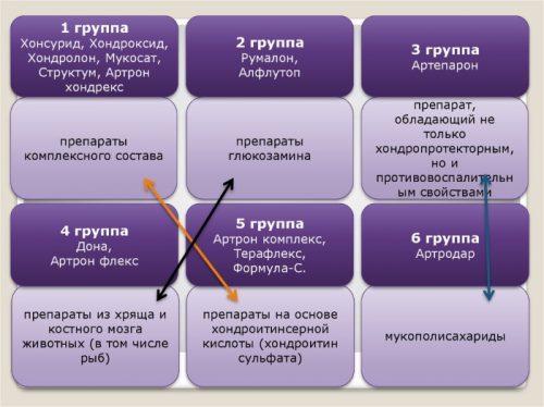 Группы хондропротекторов