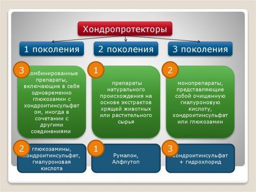 Хондропротекторы