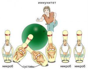 Иммунологиеское поражение суставов при ревматоидном артрите