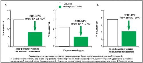 Исследование алендроновой кислоты