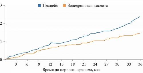 Исследование золедроновой кислоты на риск перелома