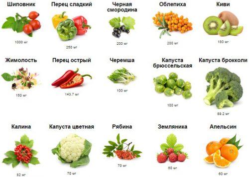 Источника витамина С