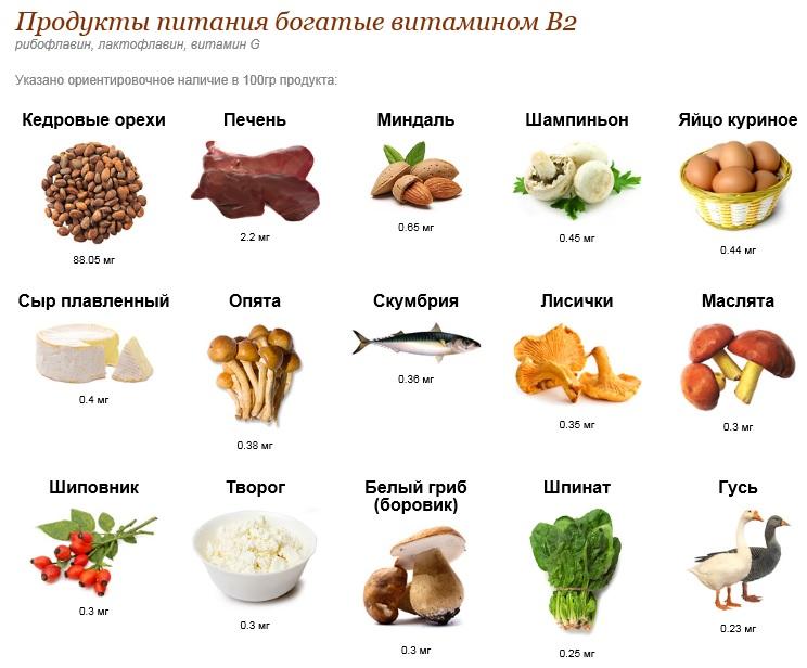 Источники витамина B2