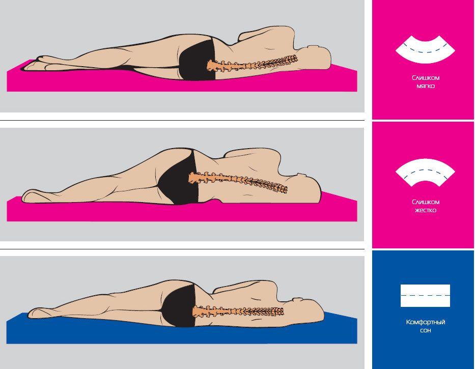Правильное положение тела во время сна