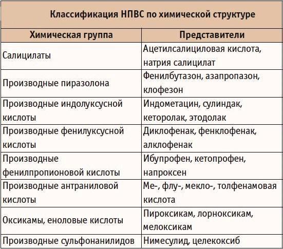 Классификация НПВС