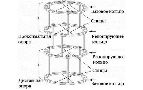 Конструкция аппарата