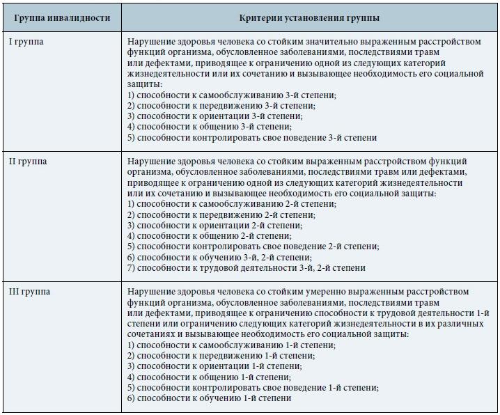 Критерии групп инвалидности