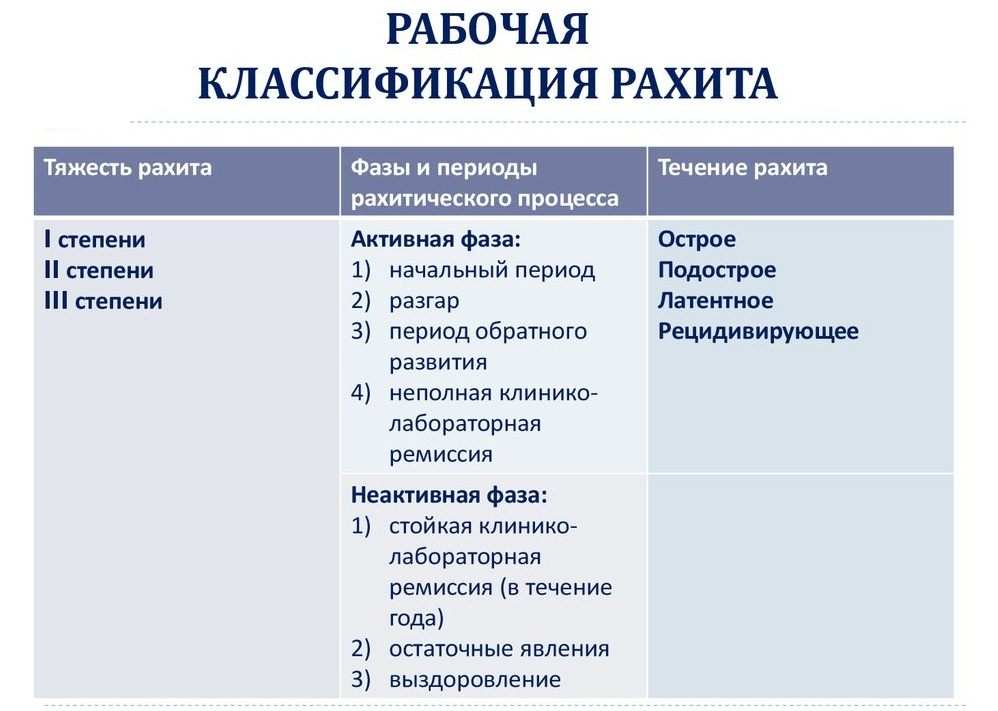 Классификация рахита
