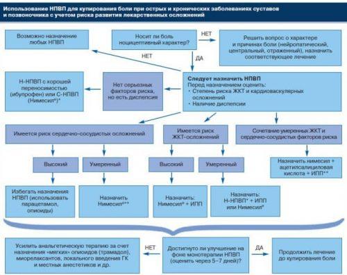 Схема назначения НПВС