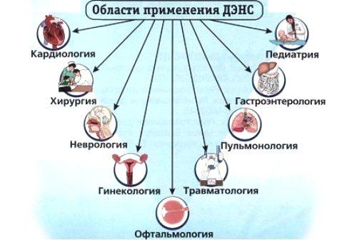 Области применения препарата