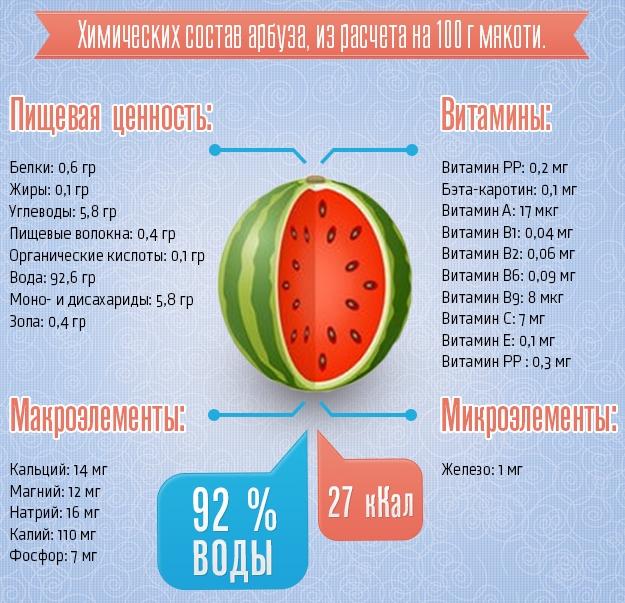 Полезный состав арбузов